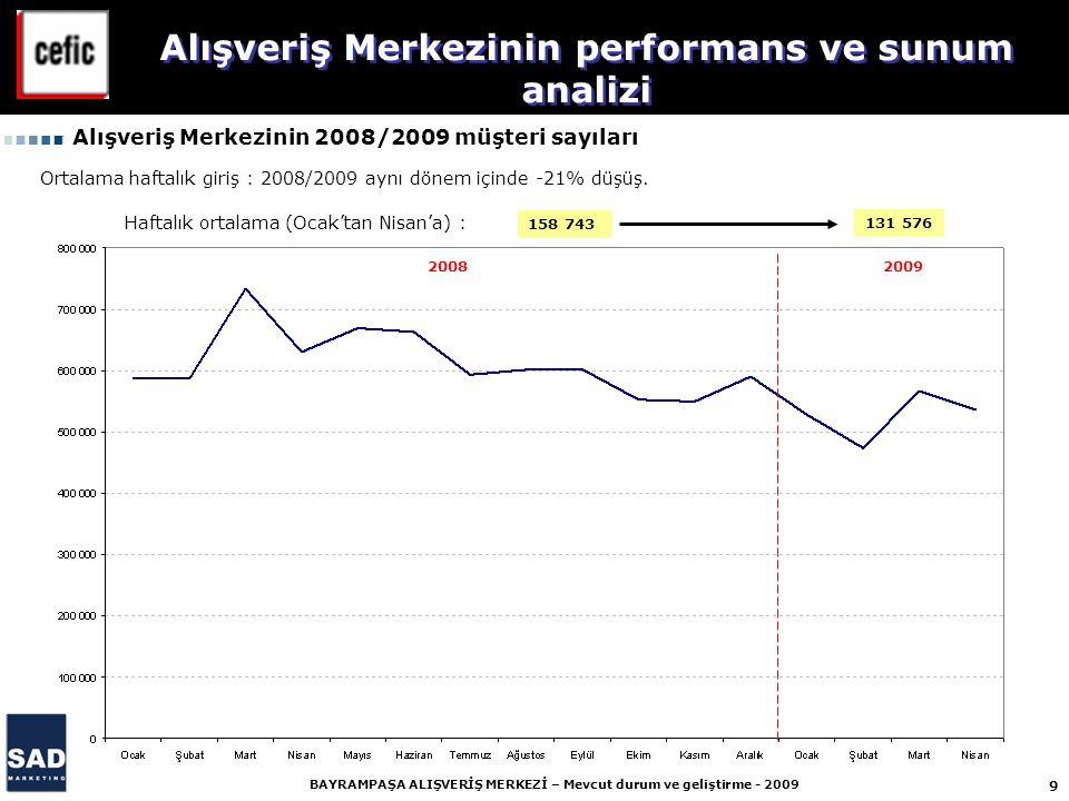 9 BAYRAMPAŞA ALIŞVERİŞ MERKEZİ – Mevcut durum ve geliştirme - 2009 158 743 131 576 2008 2009 Alışveriş Merkezinin performans ve sunum analizi Alışveriş Merkezinin 2008/2009 müşteri sayıları Ortalama haftalık giriş : 2008/2009 aynı dönem içinde -21% düşüş.