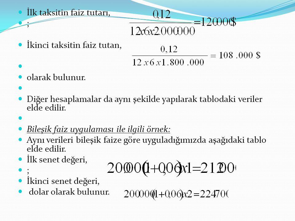 İlk taksitin faiz tutarı, ; İkinci taksitin faiz tutan, olarak bulunur. Diğer hesaplamalar da aynı şekilde yapılarak tablodaki veriler elde edilir. Bi