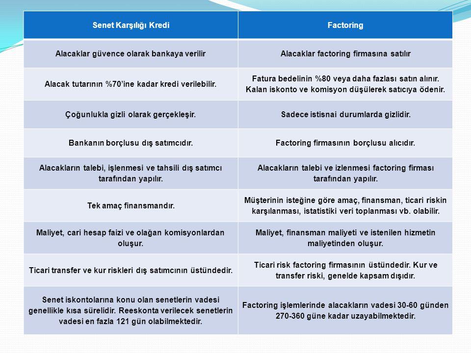 Senet Karşılığı KrediFactoring Alacaklar güvence olarak bankaya verilirAlacaklar factoring firmasına satılır Alacak tutarının %70'ine kadar kredi veri
