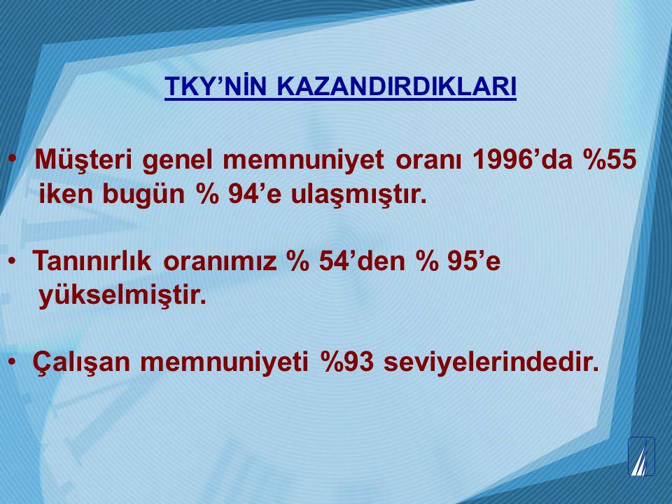 TKY'NİN KAZANDIRDIKLARI Müşteri genel memnuniyet oranı 1996'da %55 iken bugün % 94'e ulaşmıştır. Tanınırlık oranımız % 54'den % 95'e yükselmiştir. Çal