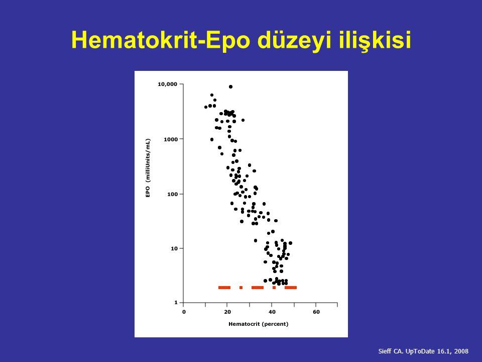 Eritropoez - negatif düzenleme T lenfositler (CD8-supresor) eritropoetik aktiviteyi baskılar Hücre-hücre etkileşimi Sitokinler CD3/IL-2/IFN-  CD2/LFA3 TNF-  /IL1- 