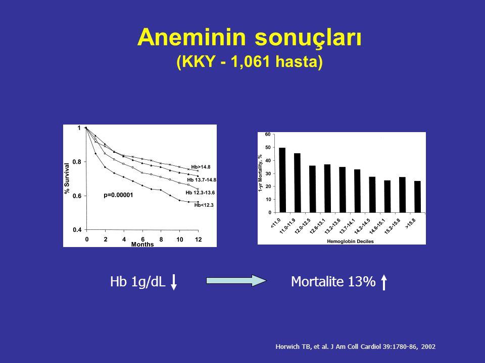 Aneminin sonuçları (KBH-prediyaliz) 246 hasta, 12 ay izlem SVKİ'de >20% artış Hb 0.5 g/dL OR 1.32 853 hasta Mortalite ve SDBY gelişimi Hb<12 g/dL 1.97 Hb<11 g/dL 2.57 Kovesdy CP, et al.