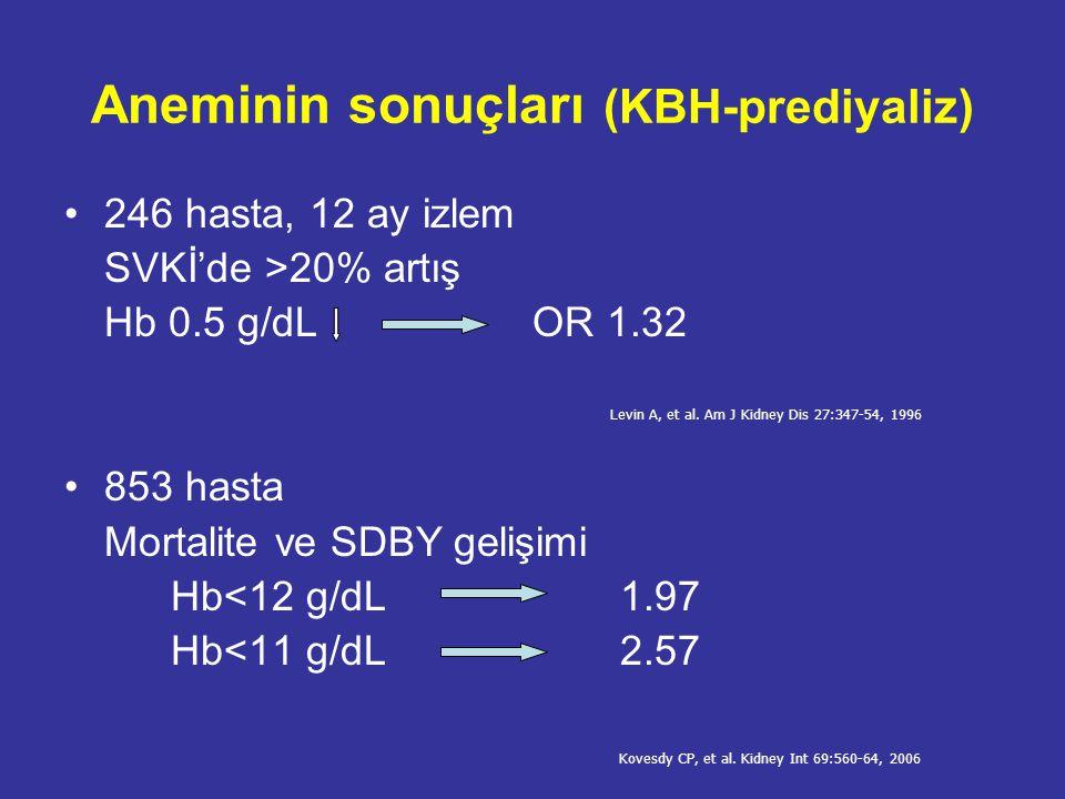 Aneminin sonuçları (SDBY) 93.087 hasta (mortalite) Hb<10 g/dLHR: 1.64 Hb 12-13 g/dLHR: 0.79 Roberts TL, et al.