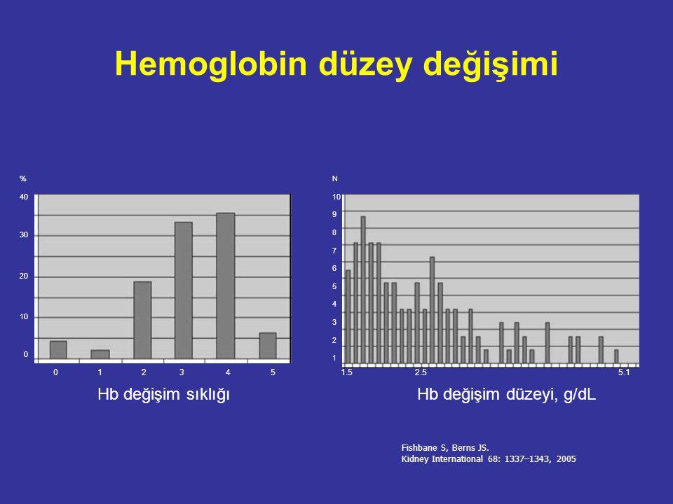Hemoglobin düzey değişimi nedenleri Hedef hemoglobin aralığının dar olması Ani rHuEPO doz değişiklikleri Demir tedavisi dozu Hastaneye yatış gerektiren akut hastalıklar