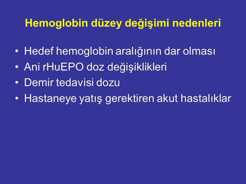 Hb düzeyi değişimi-klinik sonuç (SDBY) 54,328 insidan HD hastası Hb<11.0 g/dL; 0-1-2-3 ay Hastaneye yatışRR 1.70, 95% CI 1.63-1.76 ÖlümRR 2.48, 95% CI 2.28-2.69 Ishani A, et al (Chronic Disease Research Group).