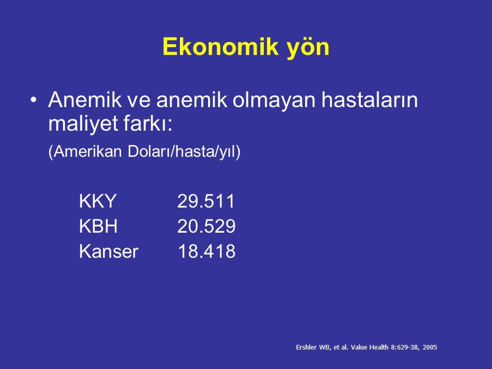Ülkemizde durum Anemik ve anemik olmayan hastaların maliyet farkı 25,000 YTL/hasta/yıl Ülkemizde ESA kullanımı HD%59.8 SAPD%55.4 Ülkemizde SDBY hastalarında ESA'lara yapılan harcama >150 Milyon YTL/yıl