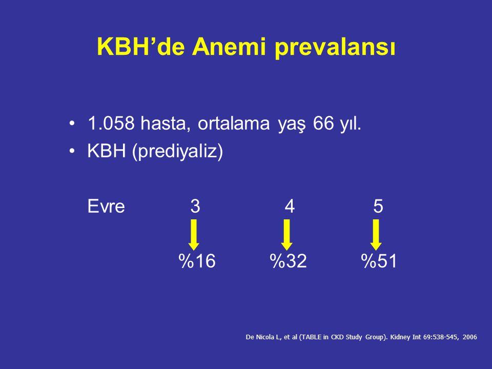 KBH'de aneminin belirleyicileri Yaş Cinsiyet (kadın) Diabetes mellitüs Kalp yetersizliği GFR düşüklüğü Proteinüri