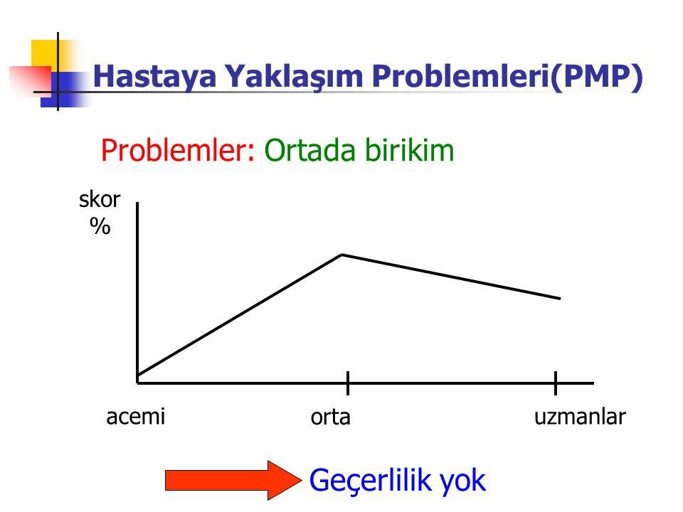 skor % acemi orta uzmanlar Geçerlilik yok Problemler: Ortada birikim Hastaya Yaklaşım Problemleri(PMP)