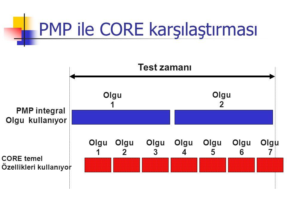 Test zamanı Olgu 1 Olgu 2 PMP integral Olgu kullanıyor Olgu 1 Olgu 2 Olgu 3 Olgu 4 Olgu 5 Olgu 6 Olgu 7 CORE temel Özellikleri kullanıyor PMP ile CORE karşılaştırması