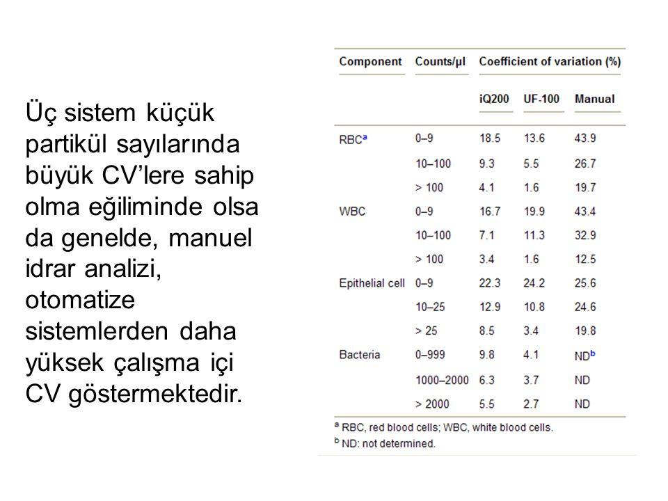 Üç sistem küçük partikül sayılarında büyük CV'lere sahip olma eğiliminde olsa da genelde, manuel idrar analizi, otomatize sistemlerden daha yüksek çal