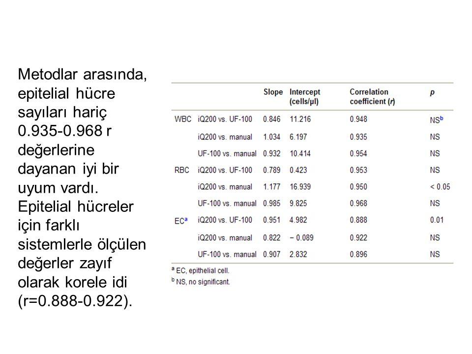 Metodlar arasında, epitelial hücre sayıları hariç 0.935-0.968 r değerlerine dayanan iyi bir uyum vardı. Epitelial hücreler için farklı sistemlerle ölç