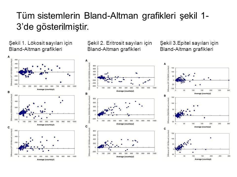 Tüm sistemlerin Bland-Altman grafikleri şekil 1- 3'de gösterilmiştir. Şekil 1. Lökosit sayıları için Bland-Altman grafikleri Şekil 2. Eritrosit sayıla