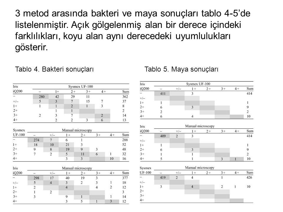 3 metod arasında bakteri ve maya sonuçları tablo 4-5'de listelenmiştir. Açık gölgelenmiş alan bir derece içindeki farklılıkları, koyu alan aynı derece