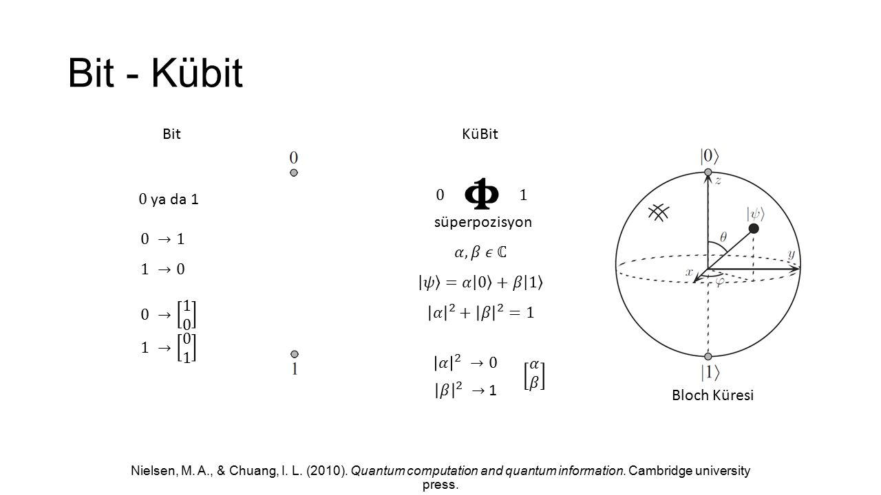 Bit - Kübit Nielsen, M. A., & Chuang, I. L. (2010). Quantum computation and quantum information. Cambridge university press. Bloch Küresi süperpozisyo