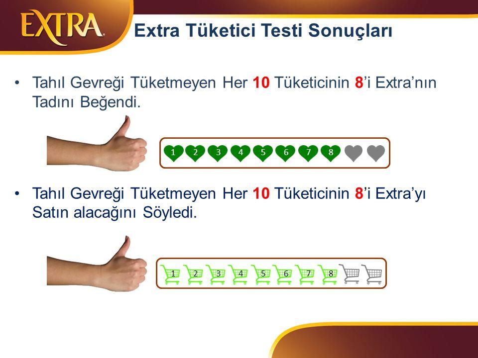 Extra Tüketici Testi Sonuçları Tahıl Gevreği Tüketmeyen Her 10 Tüketicinin 8'i Extra'nın Tadını Beğendi.
