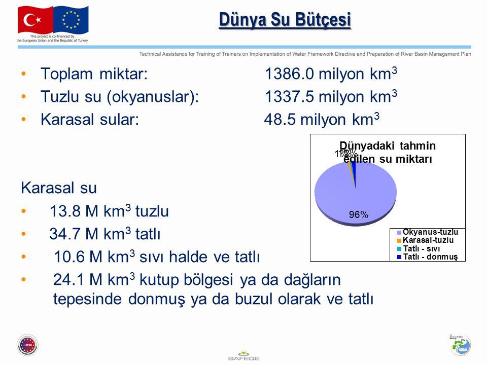 Dünya Su Bütçesi Toplam miktar:1386.0 milyon km 3 Tuzlu su (okyanuslar):1337.5 milyon km 3 Karasal sular:48.5 milyon km 3 Karasal su 13.8 M km 3 tuzlu