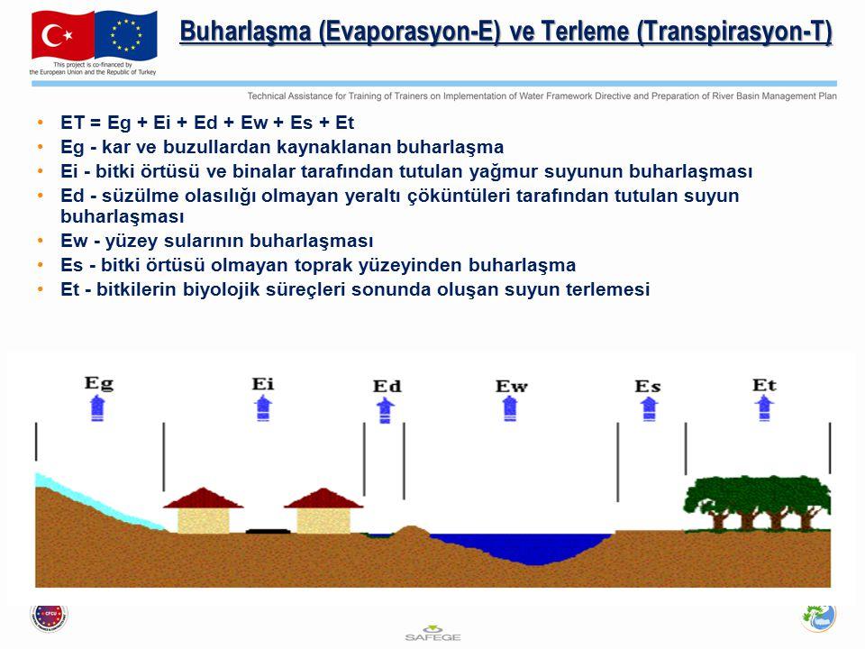Buharlaşma (Evaporasyon-E) ve Terleme (Transpirasyon-T) ET = Eg + Ei + Ed + Ew + Es + Et Eg - kar ve buzullardan kaynaklanan buharlaşma Ei - bitki ört