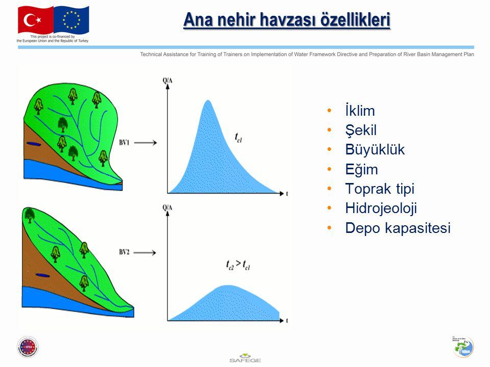 Ana nehir havzası özellikleri İklim Şekil Büyüklük Eğim Toprak tipi Hidrojeoloji Depo kapasitesi