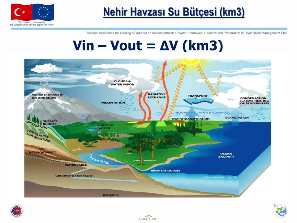 Nehir Havzası Su Bütçesi (km3) Vin – Vout = ΔV (km3)