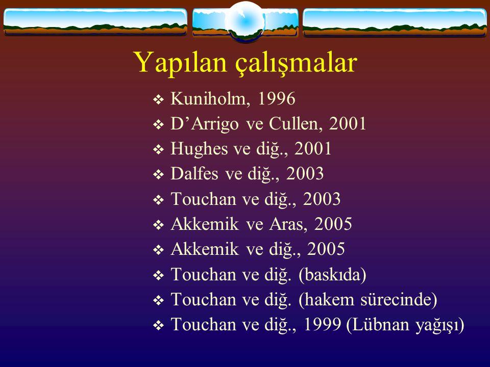 Yapılan çalışmalar  Kuniholm, 1996  D'Arrigo ve Cullen, 2001  Hughes ve diğ., 2001  Dalfes ve diğ., 2003  Touchan ve diğ., 2003  Akkemik ve Aras