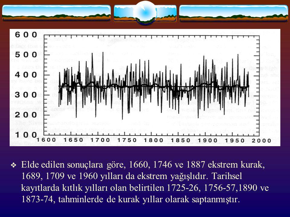  Elde edilen sonuçlara göre, 1660, 1746 ve 1887 ekstrem kurak, 1689, 1709 ve 1960 yılları da ekstrem yağışlıdır. Tarihsel kayıtlarda kıtlık yılları o