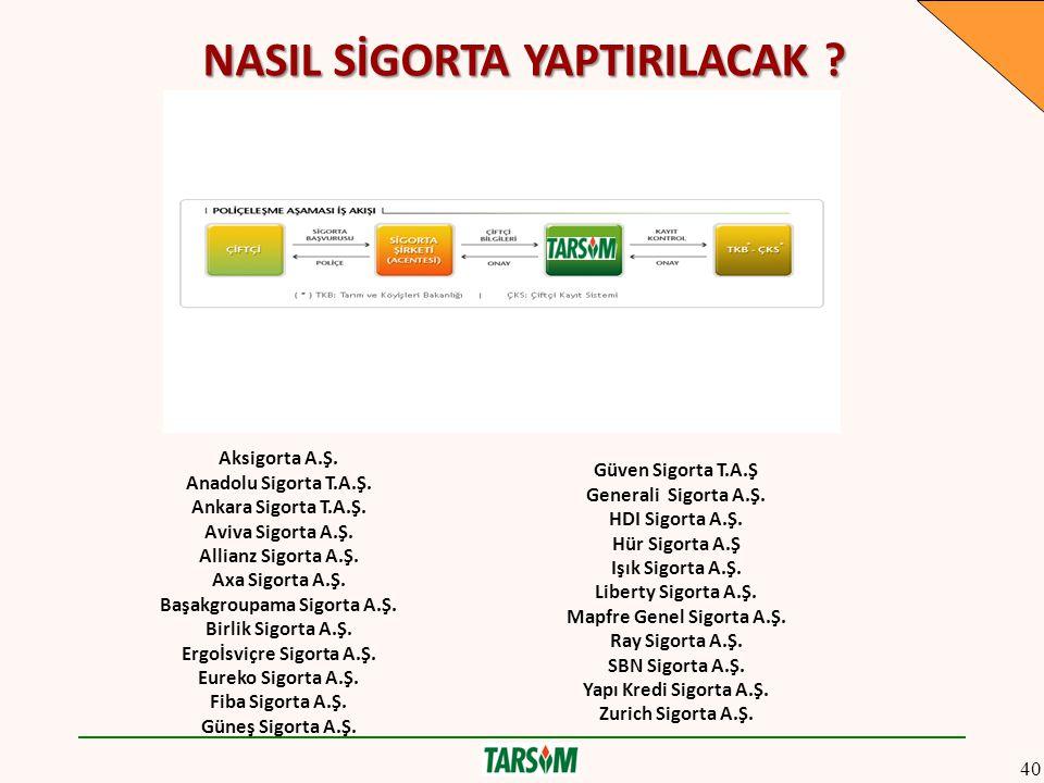NASIL SİGORTA YAPTIRILACAK . Aksigorta A.Ş. Anadolu Sigorta T.A.Ş.