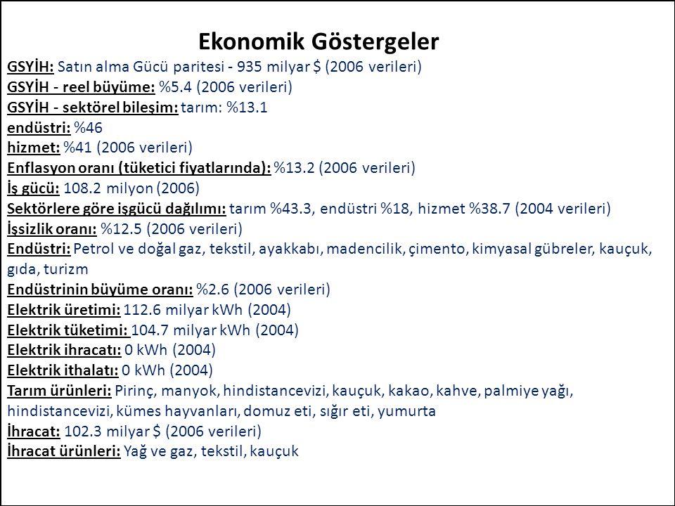 Ekonomik Göstergeler GSYİH: Satın alma Gücü paritesi - 935 milyar $ (2006 verileri) GSYİH - reel büyüme: %5.4 (2006 verileri) GSYİH - sektörel bileşim