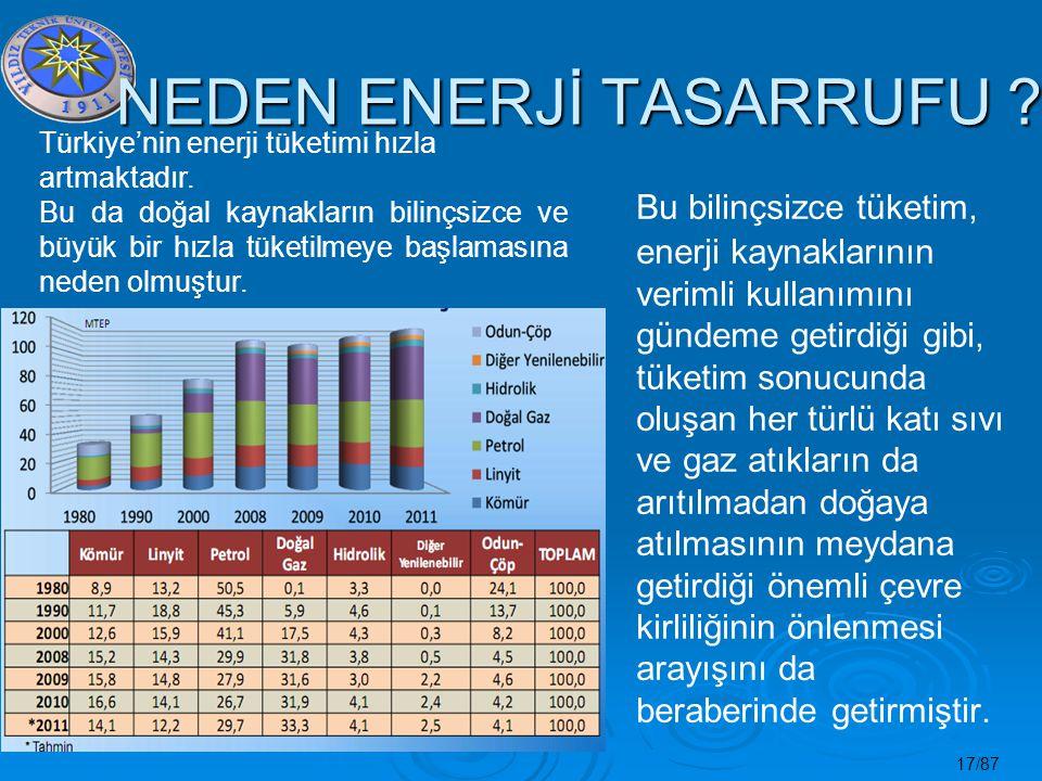 17/87 NEDEN ENERJİ TASARRUFU ? Bu bilinçsizce tüketim, enerji kaynaklarının verimli kullanımını gündeme getirdiği gibi, tüketim sonucunda oluşan her t