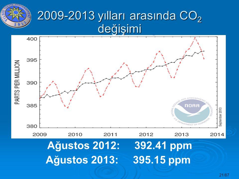21/87 2009-2013 yılları arasında CO 2 değişimi Ağustos 2012: 392.41 ppm Ağustos 2013: 395.15 ppm