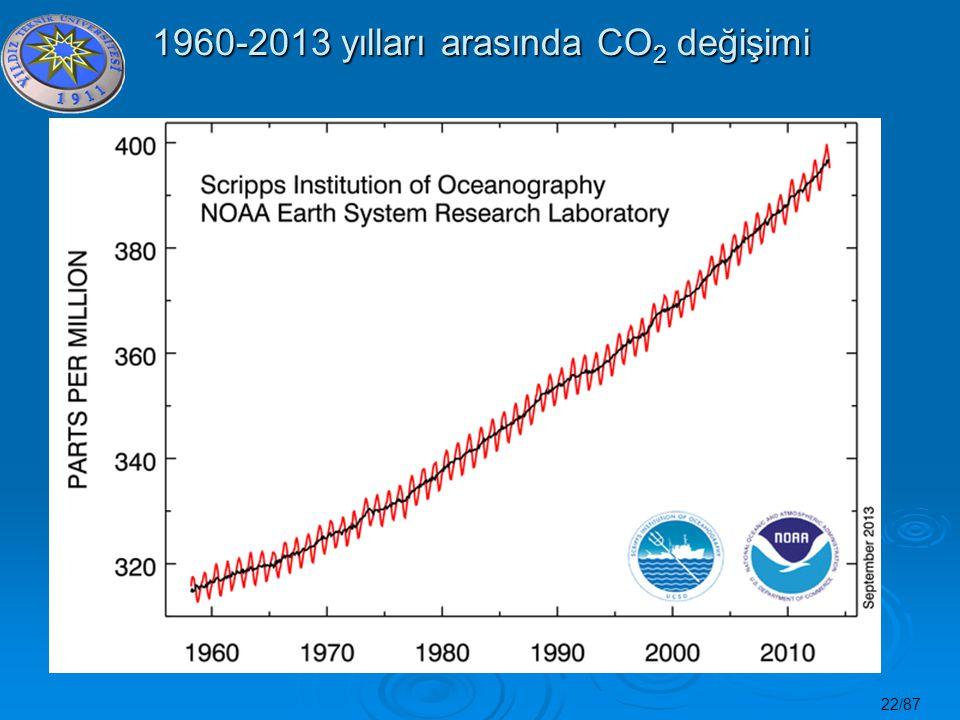 22/87 1960-2013 yılları arasında CO 2 değişimi