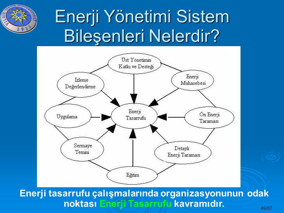 49/87 Enerji Yönetimi Sistem Bileşenleri Nelerdir? Enerji tasarrufu çalışmalarında organizasyonunun odak noktası Enerji Tasarrufu kavramıdır.