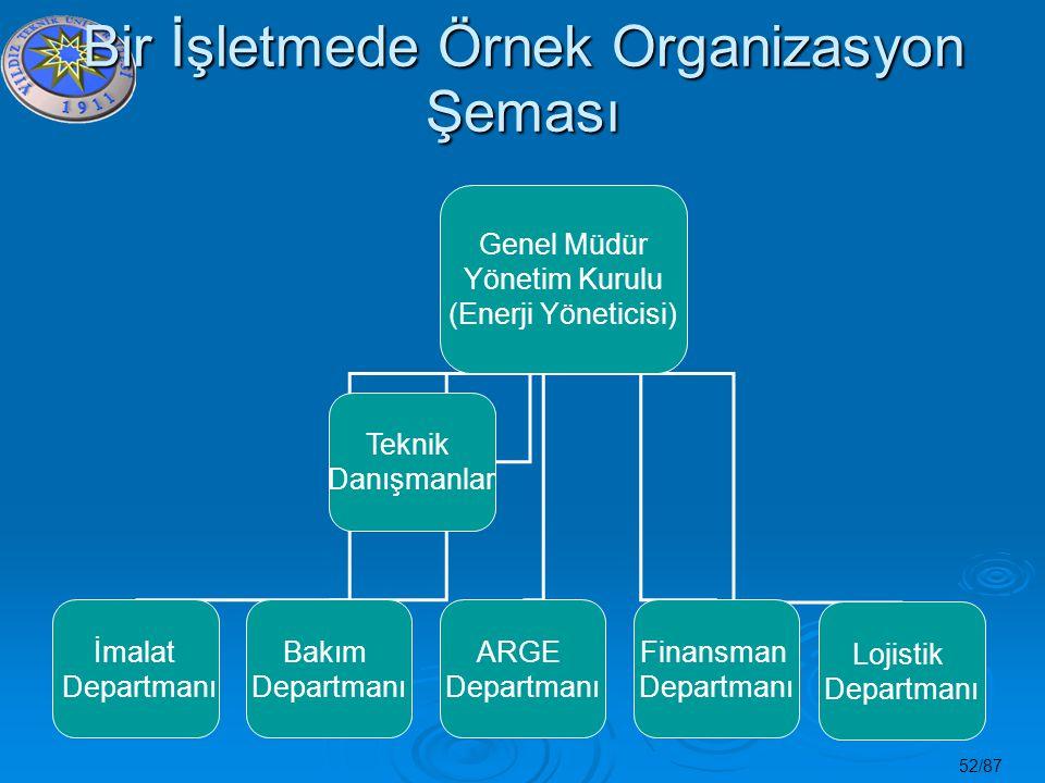 52/87 Bir İşletmede Örnek Organizasyon Şeması Genel Müdür Yönetim Kurulu (Enerji Yöneticisi) İmalat Departmanı Bakım Departmanı ARGE Departmanı Finans