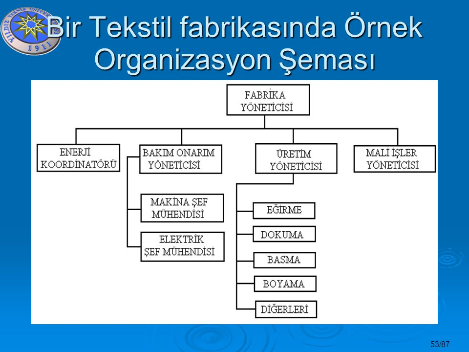 53/87 Bir Tekstil fabrikasında Örnek Organizasyon Şeması