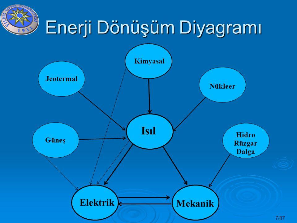 7/87 Enerji Dönüşüm Diyagramı Enerji Dönüşüm Diyagramı Kimyasal Nükleer Hidro Rüzgar Dalga Mekanik Elektrik Güneş Jeotermal Isıl