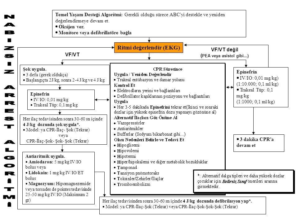 VF/VT değil ( PEA veya asistol gibi...) Temel Yaşam Desteği Algoritmi: Gerekli olduğu sürece ABC yi destekle ve yeniden değerlendirmeye devam et.