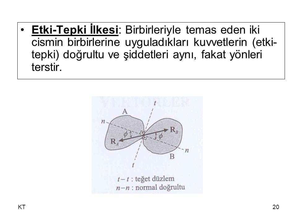 KT20 Etki-Tepki İlkesi: Birbirleriyle temas eden iki cismin birbirlerine uyguladıkları kuvvetlerin (etki- tepki) doğrultu ve şiddetleri aynı, fakat yö
