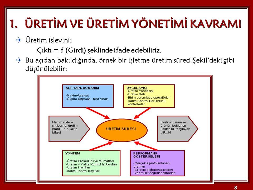 www.canancetin.c om 19 2.ÜRETİM SİSTEMLERİNİN SINIFLANDIRILMASI 2.2.2.