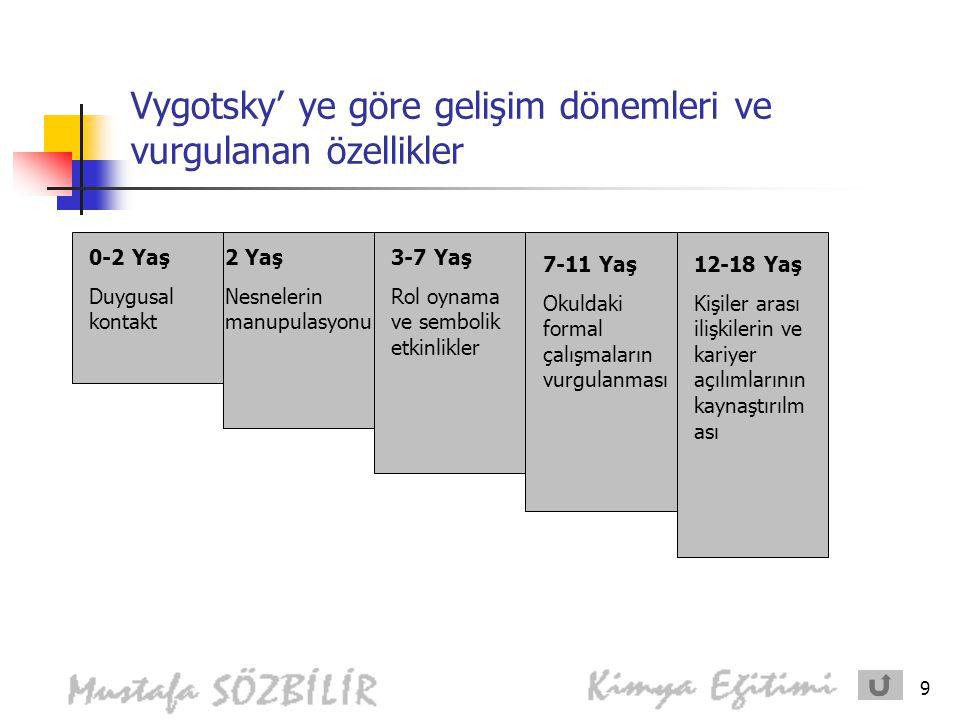 9 Vygotsky' ye göre gelişim dönemleri ve vurgulanan özellikler 0-2 Yaş Duygusal kontakt 2 Yaş Nesnelerin manupulasyonu 3-7 Yaş Rol oynama ve sembolik etkinlikler 7-11 Yaş Okuldaki formal çalışmaların vurgulanması 12-18 Yaş Kişiler arası ilişkilerin ve kariyer açılımlarının kaynaştırılm ası