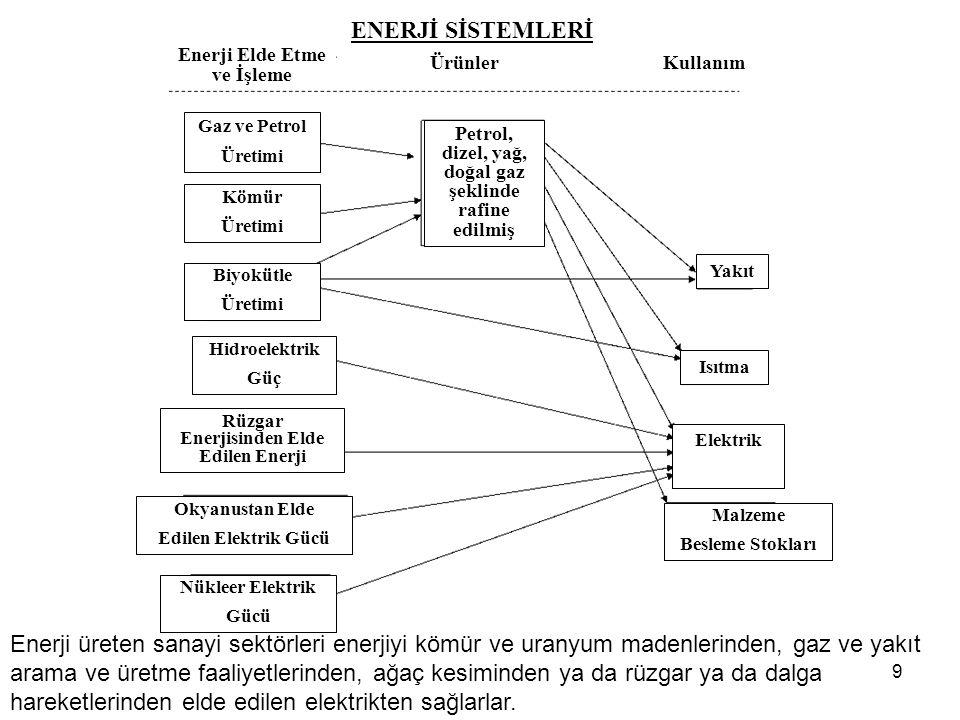 9 Enerji üreten sanayi sektörleri enerjiyi kömür ve uranyum madenlerinden, gaz ve yakıt arama ve üretme faaliyetlerinden, ağaç kesiminden ya da rüzgar ya da dalga hareketlerinden elde edilen elektrikten sağlarlar.
