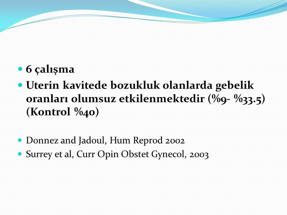 6 çalışma Uterin kavitede bozukluk olanlarda gebelik oranları olumsuz etkilenmektedir (%9- %33.5) (Kontrol %40) Donnez and Jadoul, Hum Reprod 2002 Surrey et al, Curr Opin Obstet Gynecol, 2003