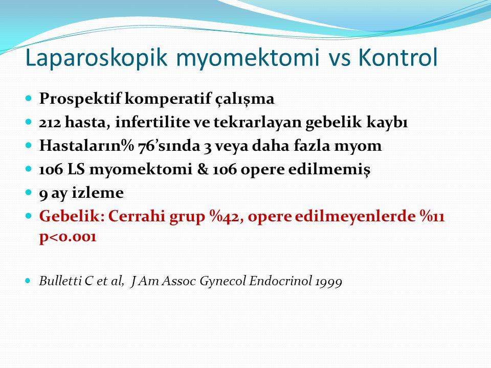 Laparoskopik myomektomi vs Kontrol Prospektif komperatif çalışma 212 hasta, infertilite ve tekrarlayan gebelik kaybı Hastaların% 76'sında 3 veya daha fazla myom 106 LS myomektomi & 106 opere edilmemiş 9 ay izleme Gebelik: Cerrahi grup %42, opere edilmeyenlerde %11 p<0.001 Bulletti C et al, J Am Assoc Gynecol Endocrinol 1999