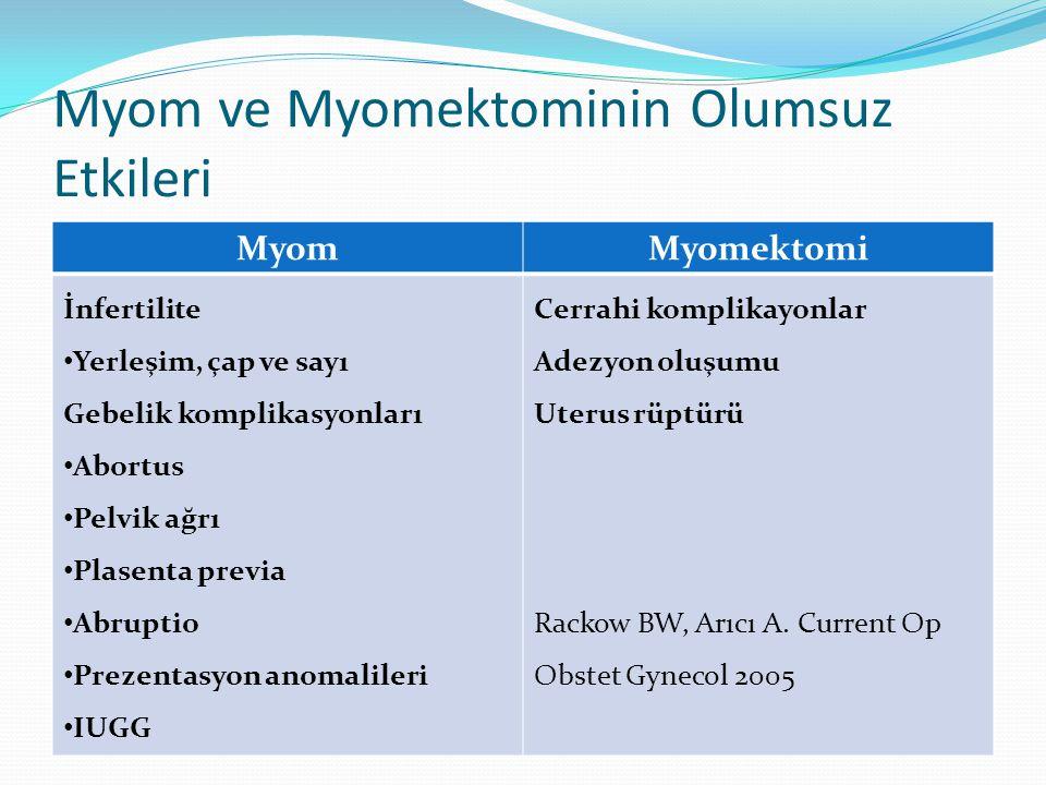 Myom ve Myomektominin Olumsuz Etkileri MyomMyomektomi İnfertilite Yerleşim, çap ve sayı Gebelik komplikasyonları Abortus Pelvik ağrı Plasenta previa Abruptio Prezentasyon anomalileri IUGG Cerrahi komplikayonlar Adezyon oluşumu Uterus rüptürü Rackow BW, Arıcı A.