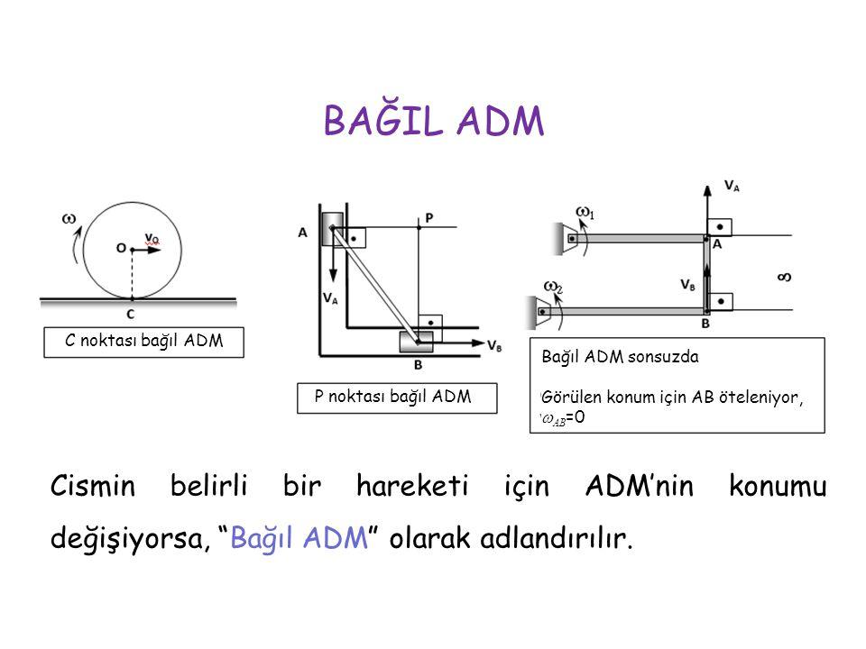 """C noktası bağıl ADM Cismin belirli bir hareketi için ADM'nin konumu değişiyorsa, """"Bağıl ADM"""" olarak adlandırılır. BAĞIL ADM P noktası bağıl ADM Bağıl"""