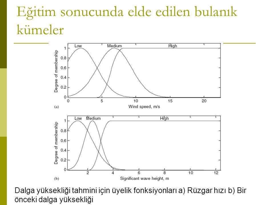 Eğitim sonucunda elde edilen bulanık kümeler Dalga yüksekliği tahmini için üyelik fonksiyonları a) Rüzgar hızı b) Bir önceki dalga yüksekliği