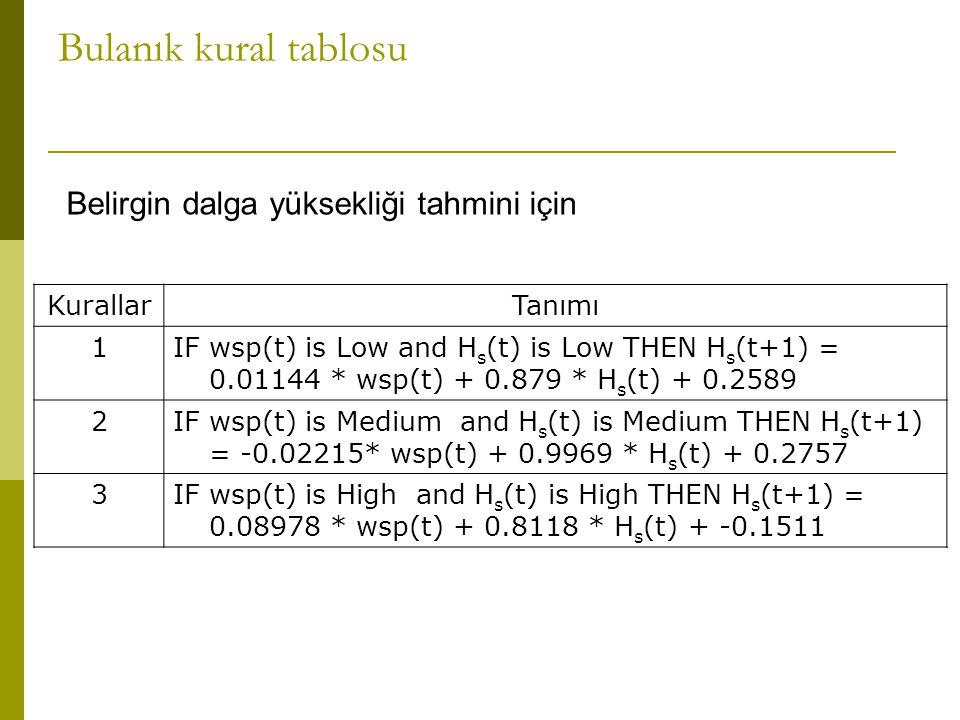 Bulanık kural tablosu KurallarTanımı 1IF wsp(t) is Low and H s (t) is Low THEN H s (t+1) = 0.01144 * wsp(t) + 0.879 * H s (t) + 0.2589 2IF wsp(t) is Medium and H s (t) is Medium THEN H s (t+1) = -0.02215* wsp(t) + 0.9969 * H s (t) + 0.2757 3IF wsp(t) is High and H s (t) is High THEN H s (t+1) = 0.08978 * wsp(t) + 0.8118 * H s (t) + -0.1511 Belirgin dalga yüksekliği tahmini için