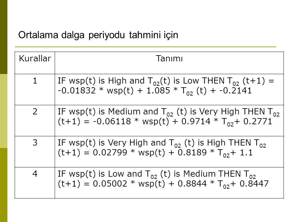 KurallarTanımı 1IF wsp(t) is High and T 02 (t) is Low THEN T 02 (t+1) = -0.01832 * wsp(t) + 1.085 * T 02 (t) + -0.2141 2IF wsp(t) is Medium and T 02 (t) is Very High THEN T 02 (t+1) = -0.06118 * wsp(t) + 0.9714 * T 02 + 0.2771 3IF wsp(t) is Very High and T 02 (t) is High THEN T 02 (t+1) = 0.02799 * wsp(t) + 0.8189 * T 02 + 1.1 4IF wsp(t) is Low and T 02 (t) is Medium THEN T 02 (t+1) = 0.05002 * wsp(t) + 0.8844 * T 02 + 0.8447 Ortalama dalga periyodu tahmini için