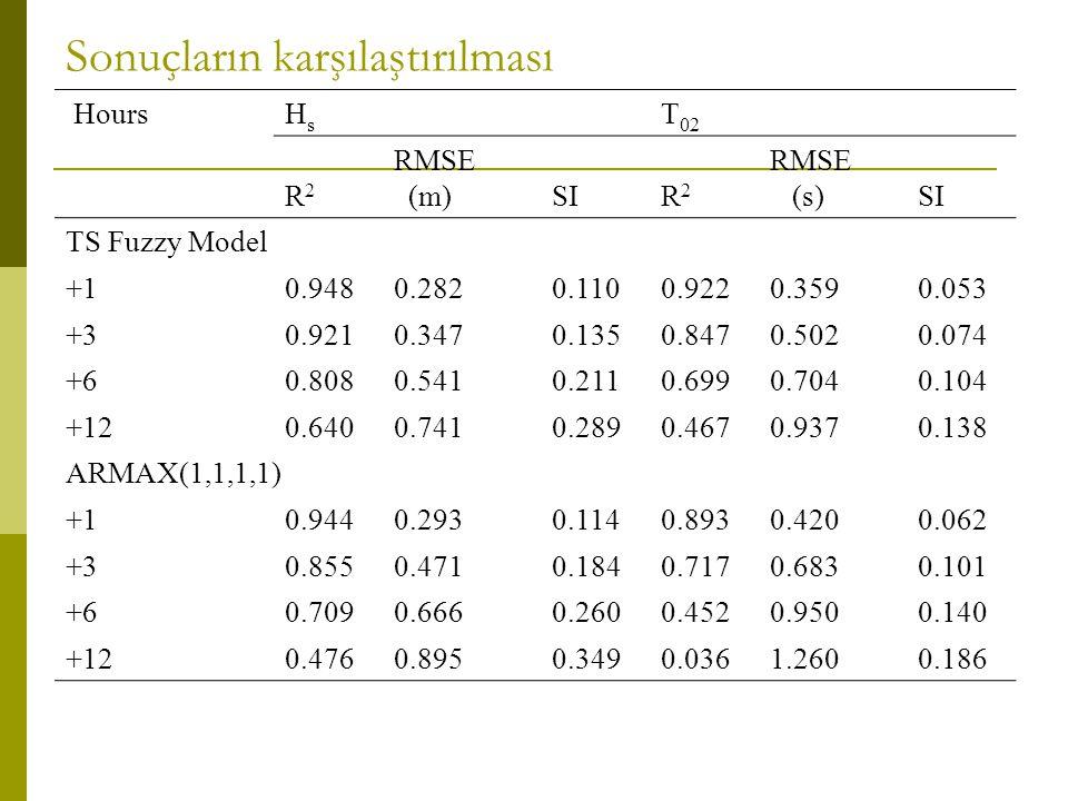 Sonuçların karşılaştırılması HoursHs Hs T 02 R2R2 RMSE (m)SIR2R2 RMSE (s)SI TS Fuzzy Model +10.9480.2820.1100.9220.3590.053 +30.9210.3470.1350.8470.5020.074 +60.8080.5410.2110.6990.7040.104 +120.6400.7410.2890.4670.9370.138 ARMAX(1,1,1,1) +10.9440.2930.1140.8930.4200.062 +30.8550.4710.1840.7170.6830.101 +60.7090.6660.2600.4520.9500.140 +120.4760.8950.3490.0361.2600.186