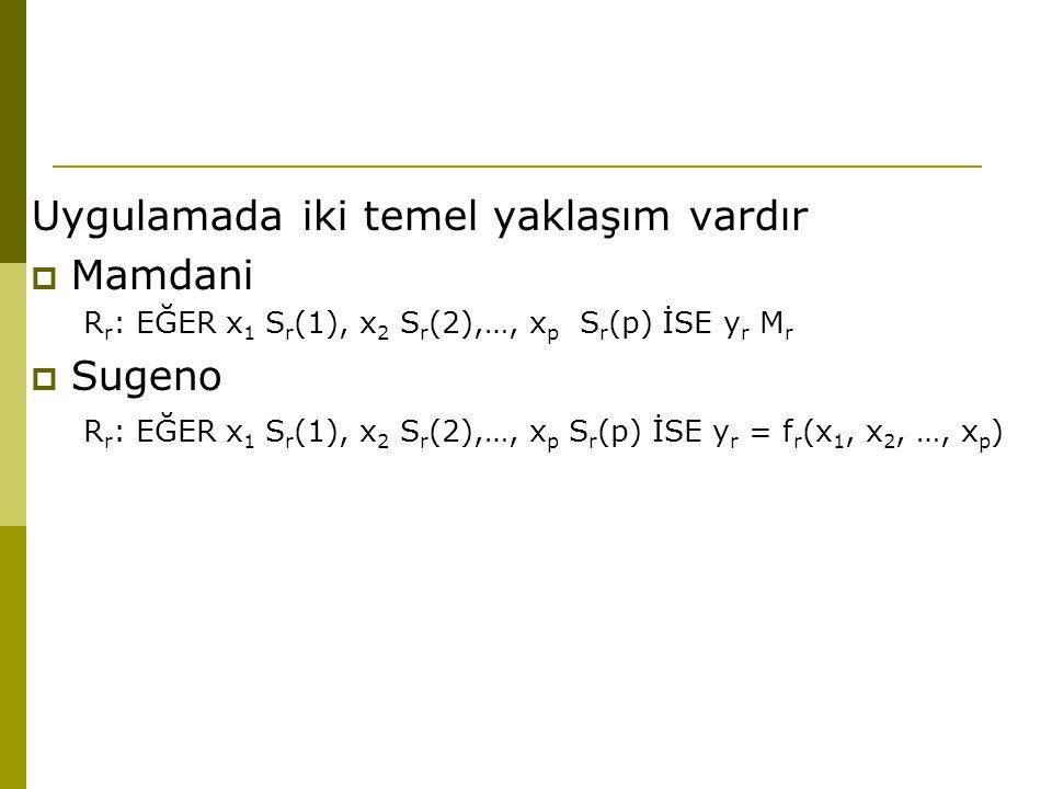 Uygulamada iki temel yaklaşım vardır  Mamdani R r : EĞER x 1 S r (1), x 2 S r (2),…, x p S r (p) İSE y r M r  Sugeno R r : EĞER x 1 S r (1), x 2 S r (2),…, x p S r (p) İSE y r = f r (x 1, x 2, …, x p )