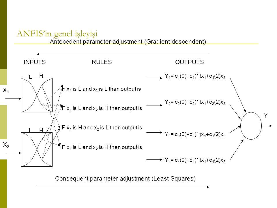 X1X1 X2X2 HL IF x 1 is L and x 2 is L then output is IF x 1 is L and x 2 is H then output is IF x 1 is H and x 2 is L then output is IF x 1 is L and x 2 is H then output is Y 1 = c 1 (0)+c 1 (1)x 1 +c 1 (2)x 2 Y 2 = c 2 (0)+c 2 (1)x 1 +c 2 (2)x 2 Y 3 = c 3 (0)+c 3 (1)x 1 +c 3 (2)x 2 Y 4 = c 4 (0)+c 4 (1)x 1 +c 4 (2)x 2 Y Consequent parameter adjustment (Least Squares) Antecedent parameter adjustment (Gradient descendent) INPUTSRULESOUTPUTS H L ANFIS'in genel işleyişi