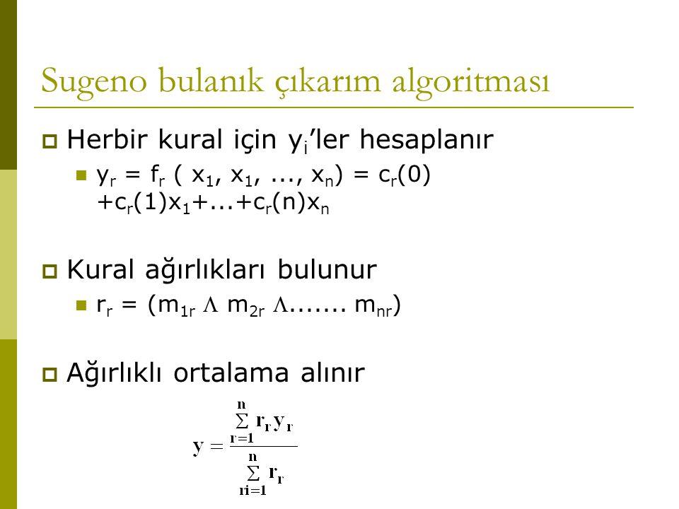 Sugeno bulanık çıkarım algoritması  Herbir kural için y i 'ler hesaplanır y r = f r ( x 1, x 1,..., x n ) = c r (0) +c r (1)x 1 +...+c r (n)x n  Kural ağırlıkları bulunur r r = (m 1r  m 2r .......